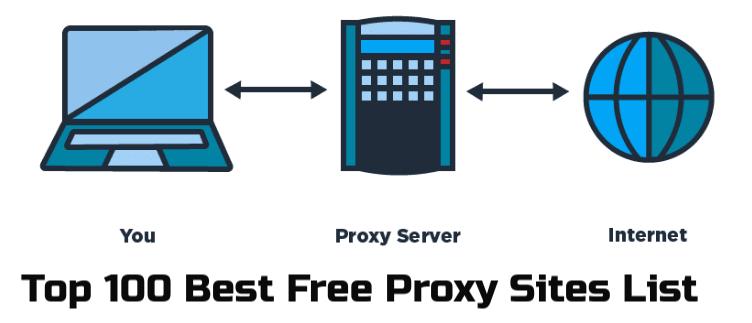 free-proxy-sites-list