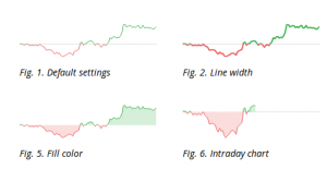 SVG charting library to display daily graph of a stock market security – Dailychart.js